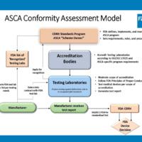 The FDA's ASCA pilot program for medical device development