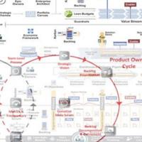 Leading Agile International Projects: A LeanAgile Meetup
