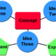 Concept Mapping for Teaching and Learning
