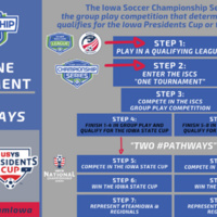Iowa Soccer Championship Series - Group Play - CANCELLED