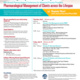 25th Annual Pharmacological Conference for APPs