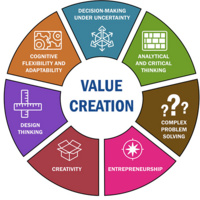 "MBA Conference Series:  ""Dynamics of Value Creation in the Age of Uncertainty and Complexity"""