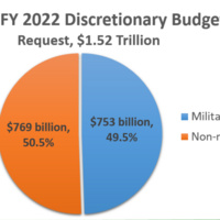 Proposed FY 2022 Federal Discretionary Budget