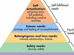 Respect, Recognition, Retention: HR resources and employee hierarchy of needs