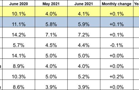 June 2021 Midwest Unemployment Rates