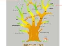 Quantum Tree