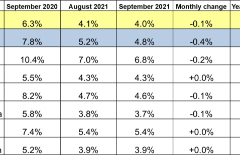 September 2021 Midwest Unemployment Rates